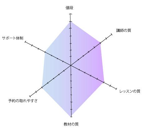 dmm グラフ